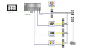 HMI, central I/O system, connected safety relays with connected safety functions